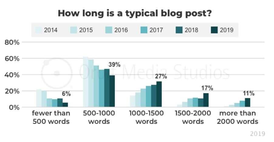 Gemiddelde lengte blogposts 2019